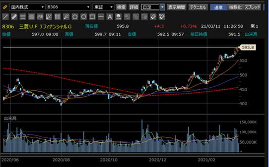 Ufj 株価 三菱 の 三菱UFJの株価が下落…過去10年で最安水準も配当4%超えで買い時? 投資の達人